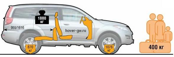длина багажника при сложенных сиденьях и грузоподъёмность