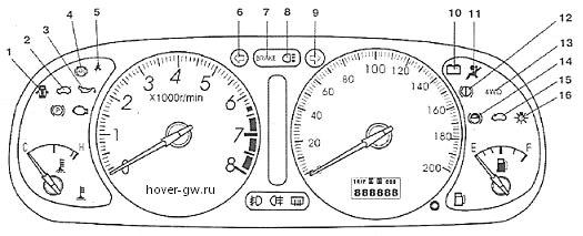 Схема приборной панели ховер